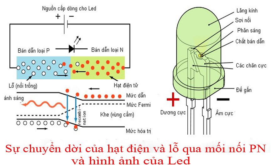Nguyên lý hoạt động của bóng đèn LED